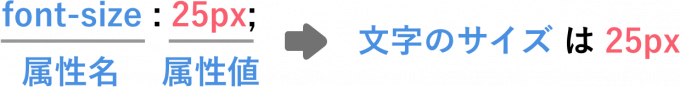 CSSの記述方法