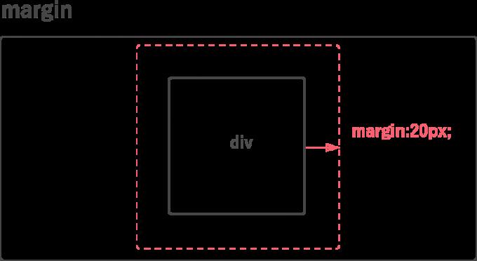 margin属性の説明図