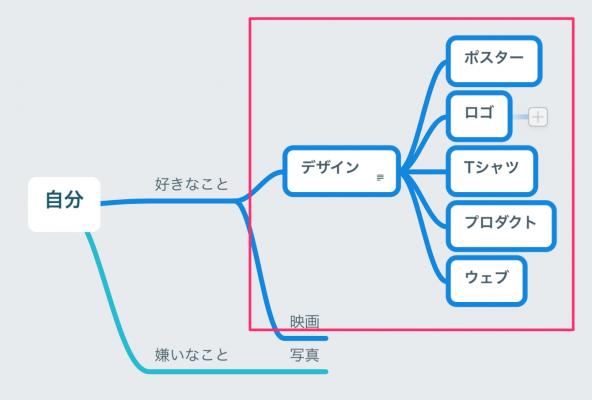 MindNodeで沢山のノードが追加されている