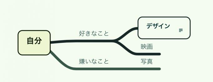 MindNodeテーマsprout