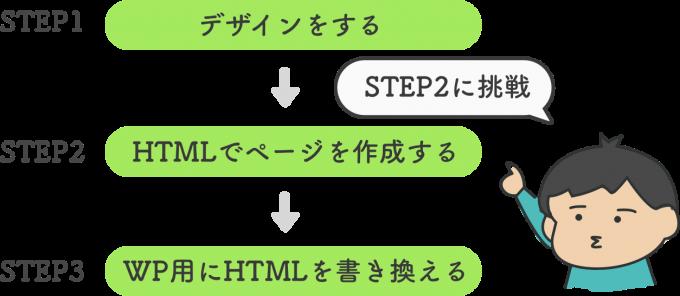WordPressテーマ作成の3ステップ