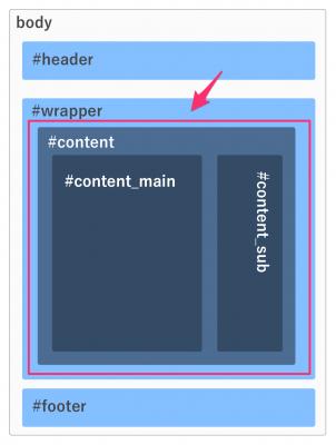 WordPressのcontent部分を作る