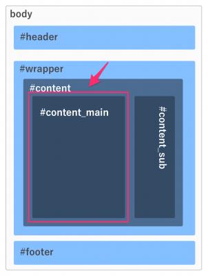 wordpressでcontent_mainを作る