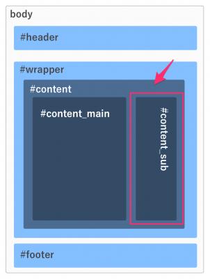 wordpressでコンテンツのサブ部分を作る