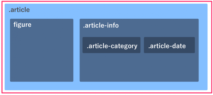 WordPressでarticleタグで記事を作る