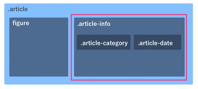 article-infoブロックの説明