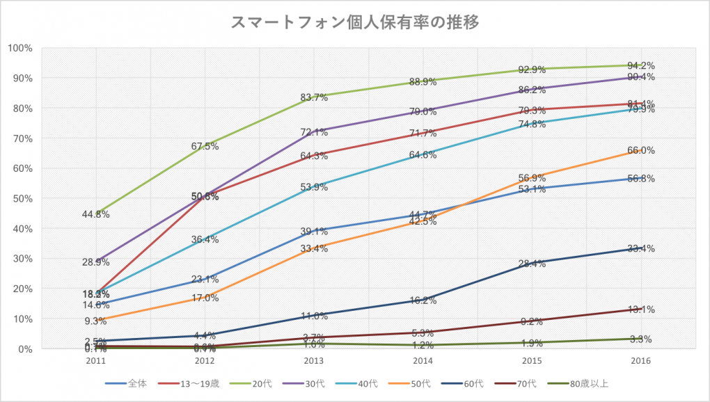 スマートフォン個人保有率の推移